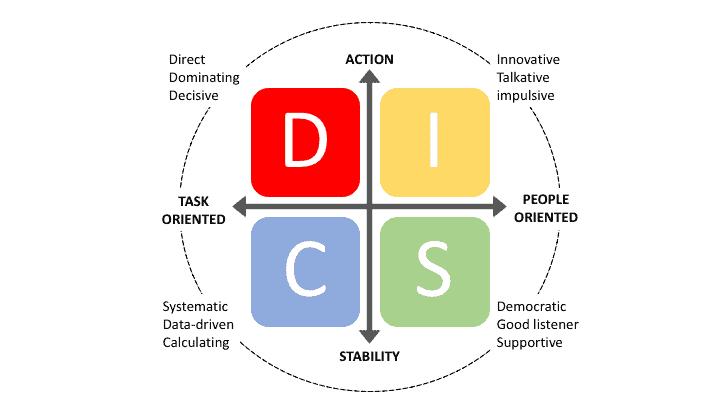 A 4 viselkedési & kommunikációs stílus – bevezetés a DiSC-be (1. rész) 1